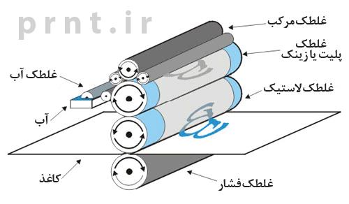 چاپ-افست-چیست