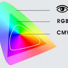 سیستم های رنگی RGB و CMYK